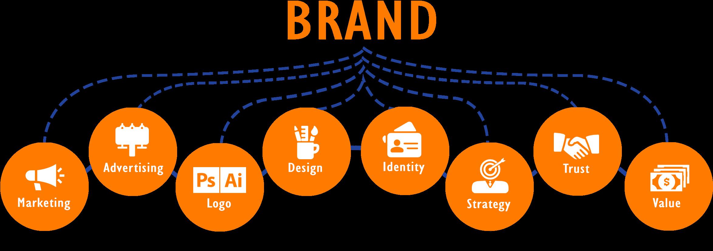 Branding - 1 Krocess